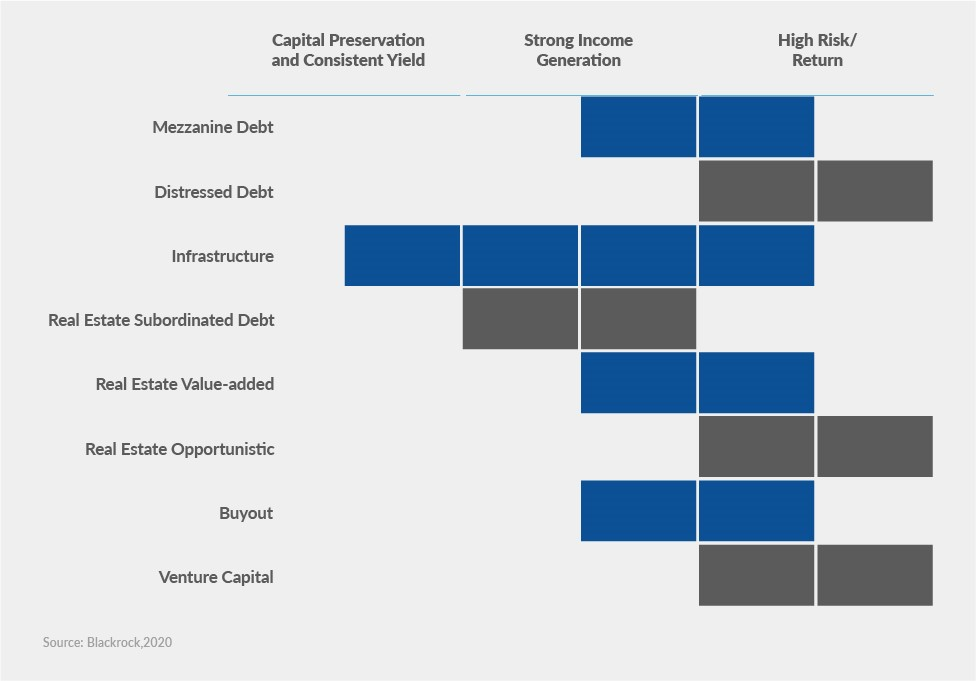 xposure of private equity strategies to required LP outcomes