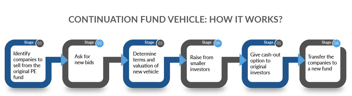 Continuation funds: How they work?