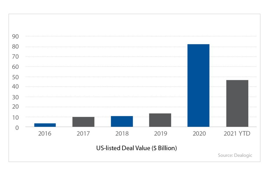US-Listed Deal Value($ Billion)