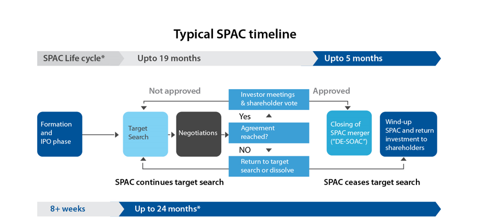 Typical SPAC Timeline