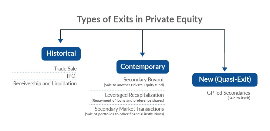 Types of Exits in Private Equity
